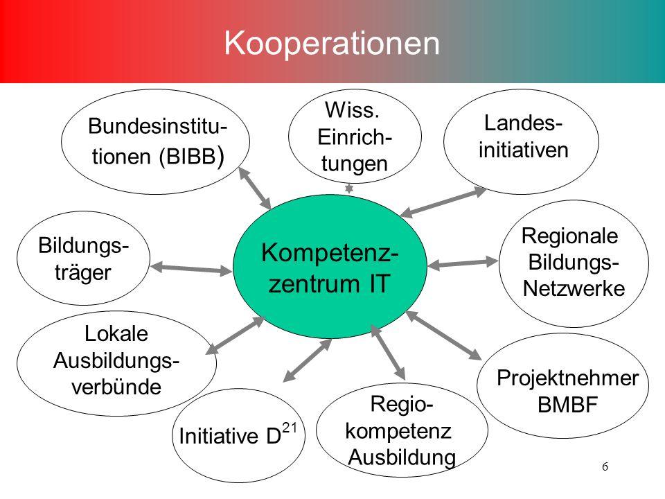 6 Kooperationen Kompetenz- zentrum IT Bundesinstitu- tionen (BIBB ) Landes- initiativen Projektnehmer BMBF Lokale Ausbildungs- verbünde Initiative D 21 Regionale Bildungs- Netzwerke Bildungs- träger Wiss.