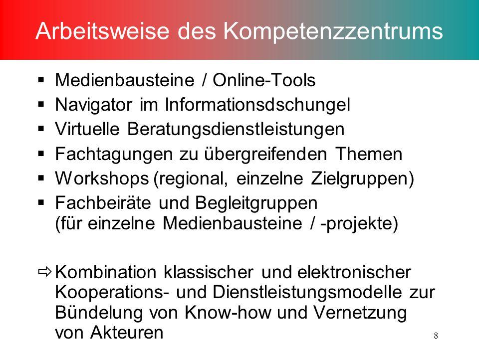 8 Arbeitsweise des Kompetenzzentrums Medienbausteine / Online-Tools Navigator im Informationsdschungel Virtuelle Beratungsdienstleistungen Fachtagungen zu übergreifenden Themen Workshops (regional, einzelne Zielgruppen) Fachbeiräte und Begleitgruppen (für einzelne Medienbausteine / -projekte) Kombination klassischer und elektronischer Kooperations- und Dienstleistungsmodelle zur Bündelung von Know-how und Vernetzung von Akteuren