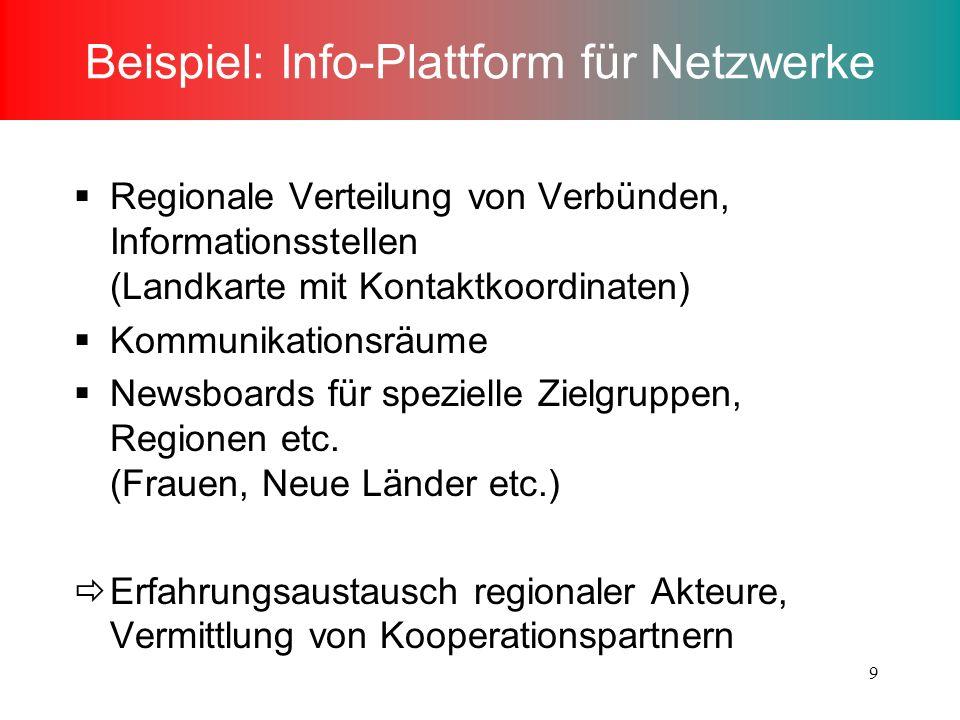 9 Beispiel: Info-Plattform für Netzwerke Regionale Verteilung von Verbünden, Informationsstellen (Landkarte mit Kontaktkoordinaten) Kommunikationsräume Newsboards für spezielle Zielgruppen, Regionen etc.
