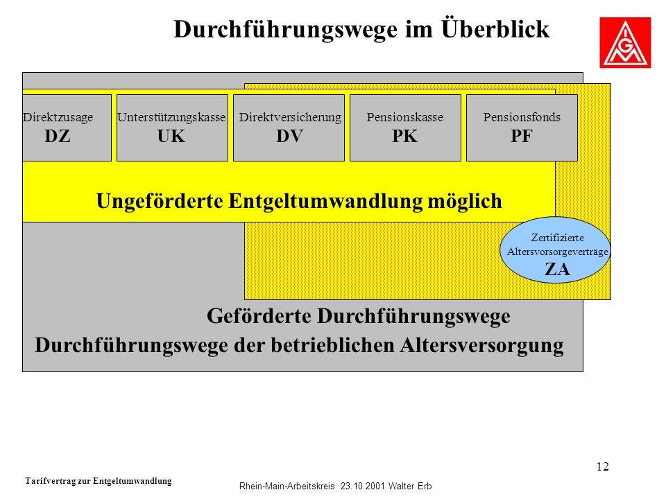 Rhein-Main-Arbeitskreis 23.10.2001 Walter Erb 12 Durchführungswege im Überblick Tarifvertrag zur Entgeltumwandlung Direktzusage DZ Unterstützungskasse