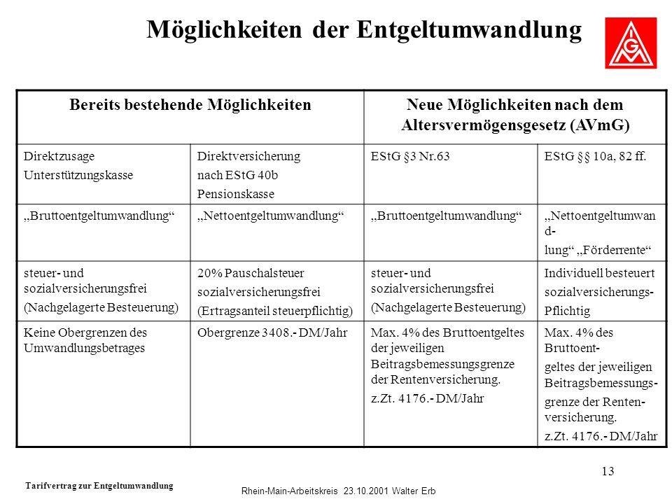 Rhein-Main-Arbeitskreis 23.10.2001 Walter Erb 13 Möglichkeiten der Entgeltumwandlung Tarifvertrag zur Entgeltumwandlung Bereits bestehende Möglichkeit