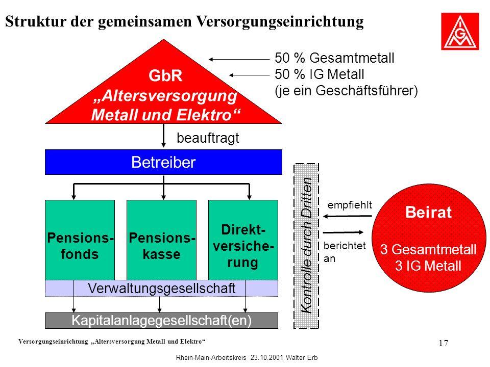 Rhein-Main-Arbeitskreis 23.10.2001 Walter Erb 17 Struktur der gemeinsamen Versorgungseinrichtung Versorgungseinrichtung Altersversorgung Metall und El
