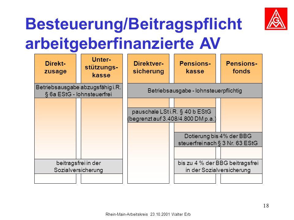 Rhein-Main-Arbeitskreis 23.10.2001 Walter Erb 18 Besteuerung/Beitragspflicht arbeitgeberfinanzierte AV Direkt- zusage Unter- stützungs- kasse Direktve