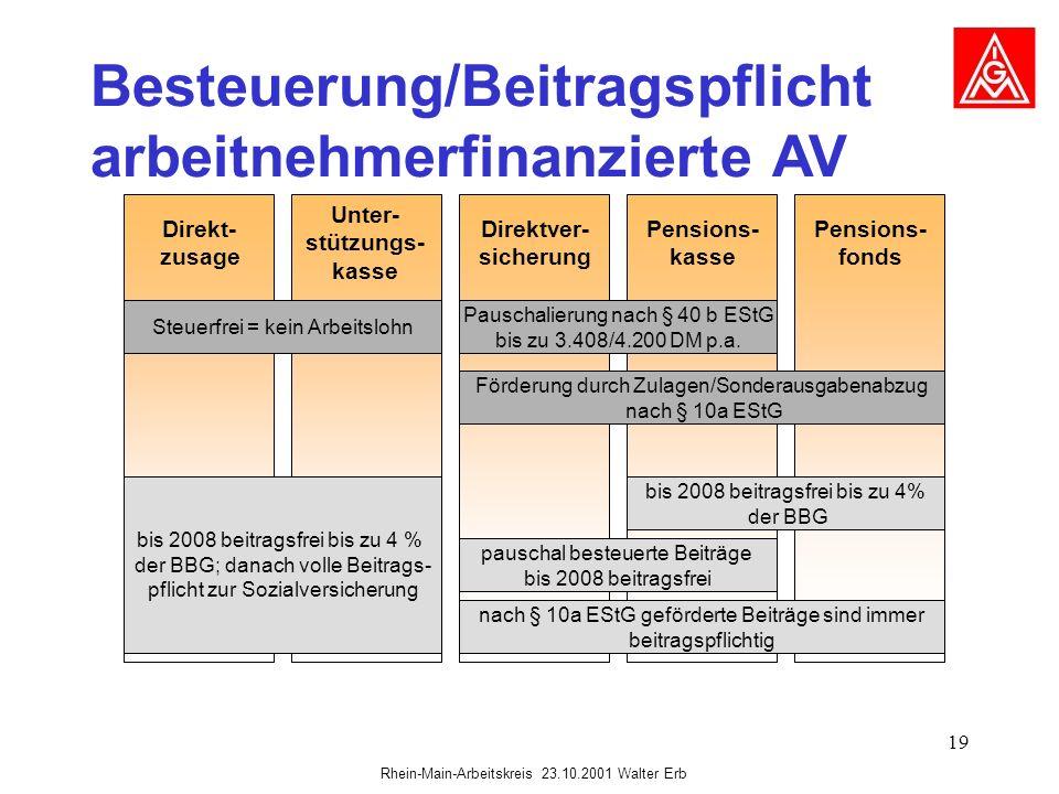 Rhein-Main-Arbeitskreis 23.10.2001 Walter Erb 19 Besteuerung/Beitragspflicht arbeitnehmerfinanzierte AV Direkt- zusage Unter- stützungs- kasse Direktv