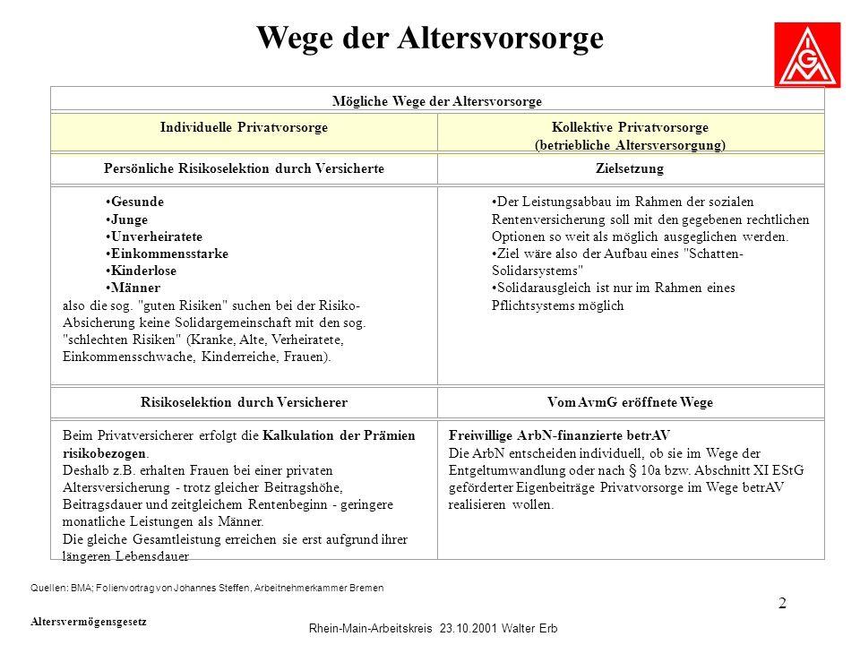 2 Wege der Altersvorsorge Quellen: BMA; Folienvortrag von Johannes Steffen, Arbeitnehmerkammer Bremen Mögliche Wege der Altersvorsorge Individuelle Pr