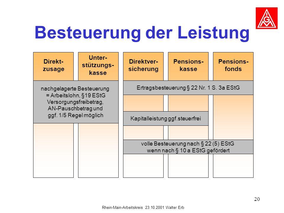Rhein-Main-Arbeitskreis 23.10.2001 Walter Erb 20 Besteuerung der Leistung Direkt- zusage Unter- stützungs- kasse Direktver- sicherung Pensions- kasse