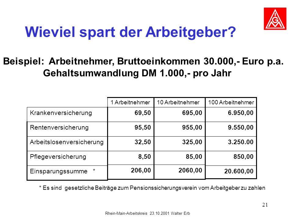 Rhein-Main-Arbeitskreis 23.10.2001 Walter Erb 21 Wieviel spart der Arbeitgeber? Beispiel: Arbeitnehmer, Bruttoeinkommen 30.000,- Euro p.a. Gehaltsumwa