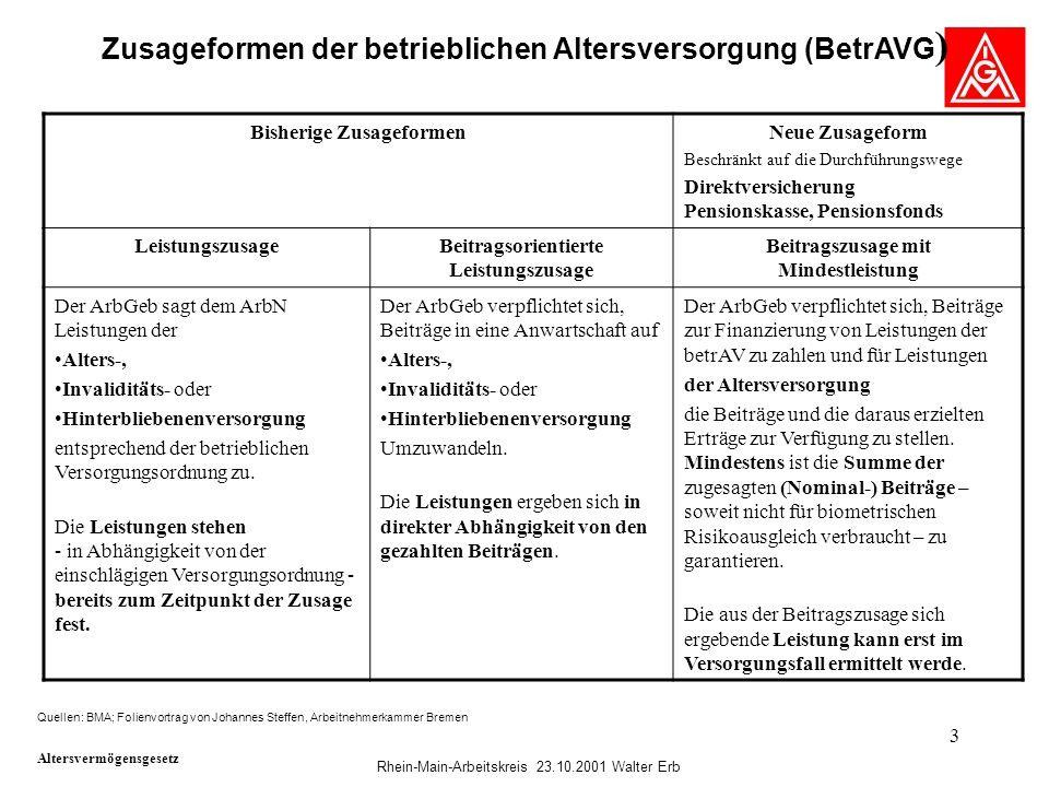 Rhein-Main-Arbeitskreis 23.10.2001 Walter Erb 3 Zusageformen der betrieblichen Altersversorgung (BetrAVG ) Quellen: BMA; Folienvortrag von Johannes St