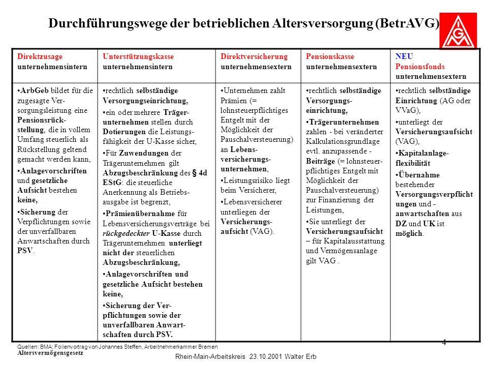 Rhein-Main-Arbeitskreis 23.10.2001 Walter Erb 4 Durchführungswege der betrieblichen Altersversorgung (BetrAVG) Quellen: BMA; Folienvortrag von Johanne