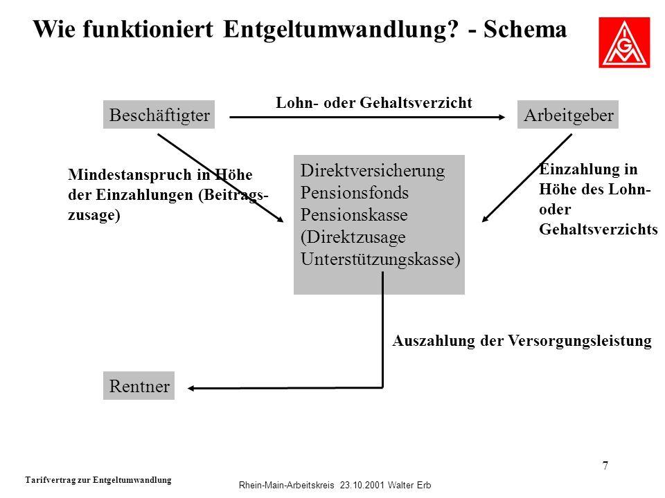 Rhein-Main-Arbeitskreis 23.10.2001 Walter Erb 7 Wie funktioniert Entgeltumwandlung? - Schema Tarifvertrag zur Entgeltumwandlung BeschäftigterArbeitgeb