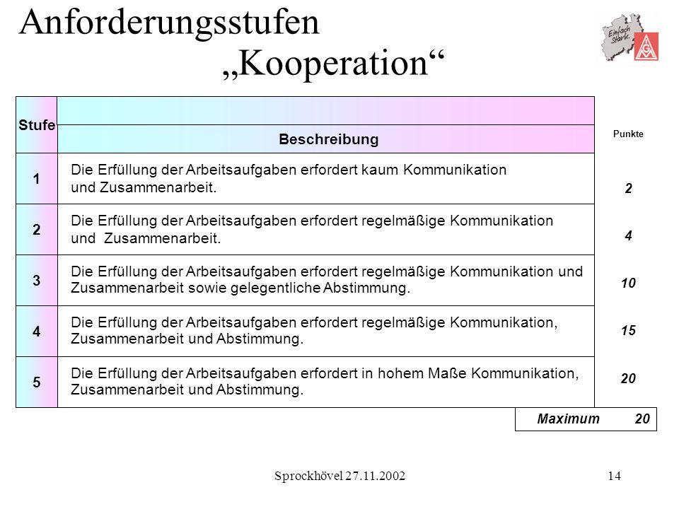 Sprockhövel 27.11.200214 Anforderungsstufen Kooperation Die Erfüllung der Arbeitsaufgaben erfordert kaum Kommunikation und Zusammenarbeit. Die Erfüllu