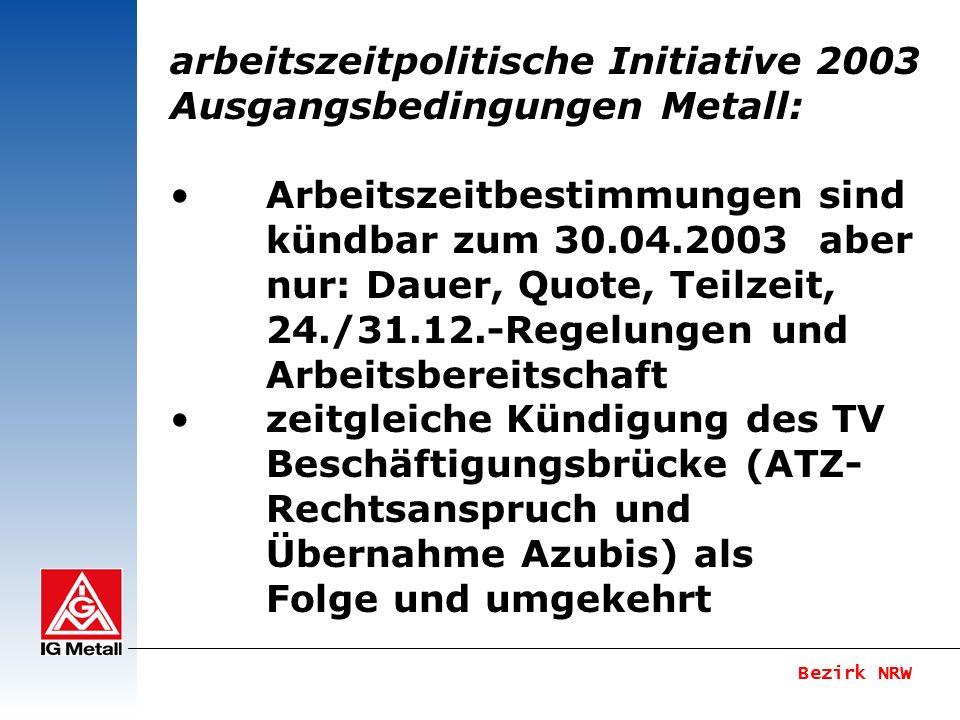 Bezirk NRW arbeitszeitpolitische Initiative 2003 Anforderungen an AZ-Gestaltung Leitbild aus 4 Zielen Ziel 4: Beschäftigung ausbauen Freizeitausgleich statt Bezahlung