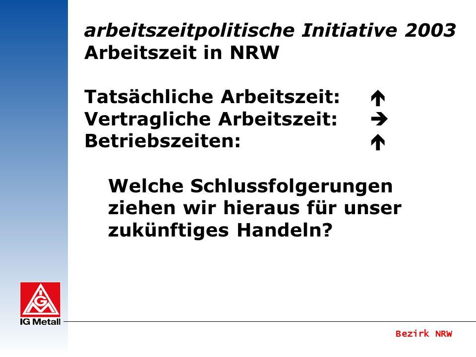 Bezirk NRW arbeitszeitpolitische Initiative 2003 Arbeitszeiten in NRW Annäherung der tatsächlichen (37,4 h + 3,6 h bezahlte Überstunden = 41) (+ 3,0 h in Freizeit ausgeglichene Stunden) an tarifliche Arbeitszeiten (vertraglich in 2001: 37,4h – seit 1998 konstant) unter Berücksichtigung der Betriebszeiten: 69,2 h Quelle: MASQT- Arbeits- und Betriebszeiten in NRW
