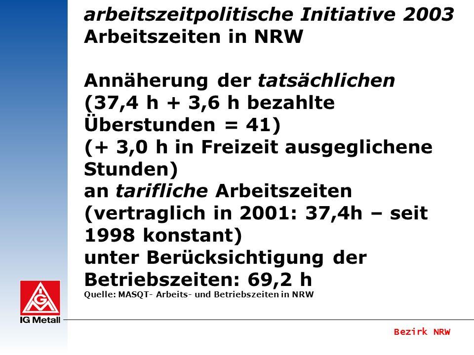 Bezirk NRW arbeitszeitpolitische Initiative 2003 Arbeitszeiten in NRW Zwei Drittel Entkopplungsbetriebe in NRW – weiter zunehmend Arbeitszeitformen wie Wochenend- Schicht- Gleitzeitarbeit Arbeitszeitkonten gewinnen weiter an Bedeutung.