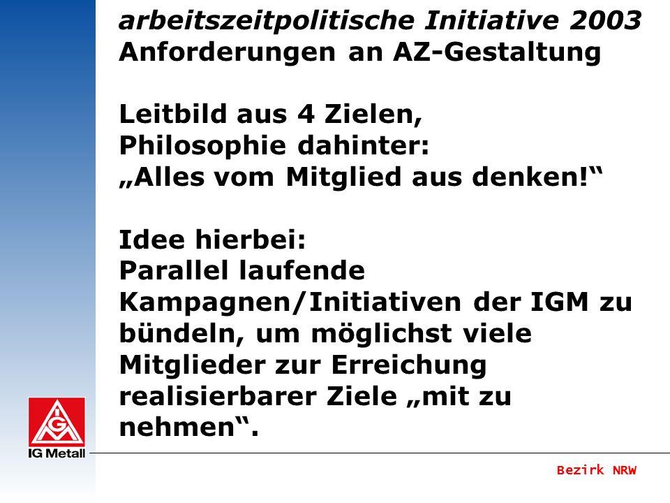 Bezirk NRW arbeitszeitpolitische Initiative 2003 Anforderungen an AZ-Gestaltung Leitbild aus 4 Zielen Ziel 1: Anpassen der realen an tarifvertagliche Arbeitszeit Stabilisieren der 35.