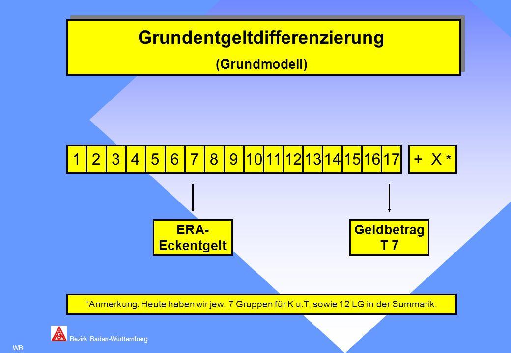 Bezirk Baden-Württemberg WB Entgeltrahmen- Grundentgeltdifferenzierung (Alternativmodell) 53467891011121314151617+ X Anmerkung: Heute haben wir 50 Geldbeträge allein im Angestelltenbereich.
