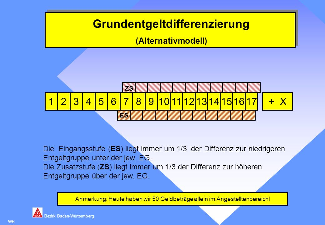 Bezirk Baden-Württemberg WB Entgeltrahmen- Grundentgeltdifferenzierung (Alternativmodell) 53467891011121314151617+ X Anmerkung: Heute haben wir 50 Gel