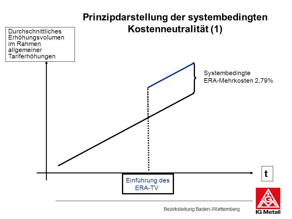 Bezirksleitung Baden-Württemberg t Durchschnittliches Erhöhungsvolumen im Rahmen allgemeiner Tariferhöhungen Prinzipdarstellung der systembedingten Ko