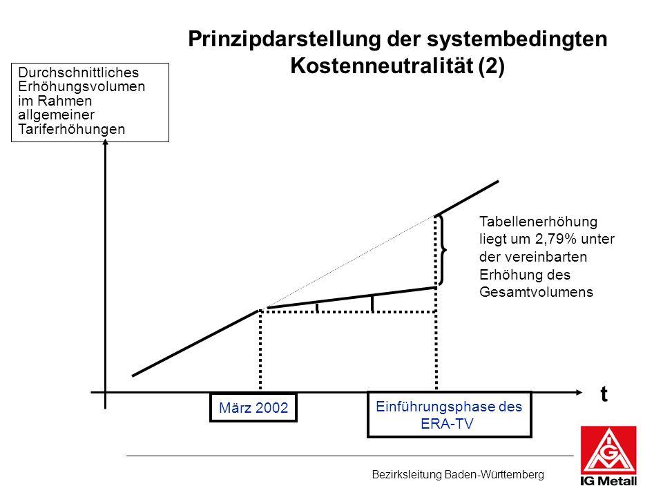 Bezirksleitung Baden-Württemberg t März 2002 Tabellenerhöhung liegt um 2,79% unter der vereinbarten Erhöhung des Gesamtvolumens Einführungsphase des E