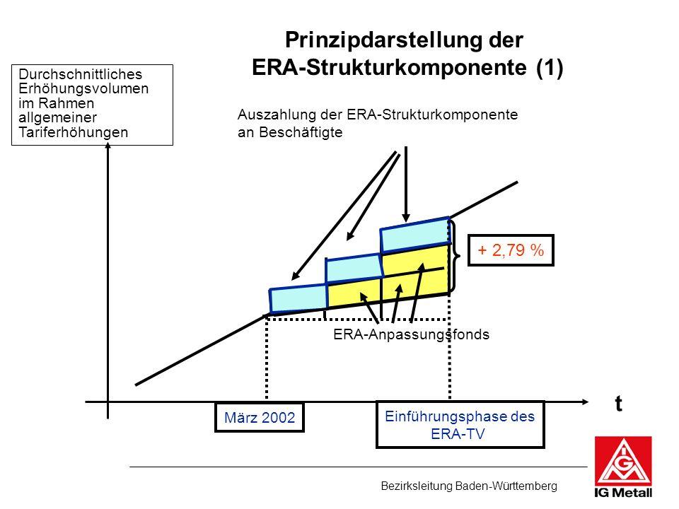 Bezirksleitung Baden-Württemberg t + 2,79 % Durchschnittliches Erhöhungsvolumen im Rahmen allgemeiner Tariferhöhungen Auszahlung der ERA-Strukturkompo