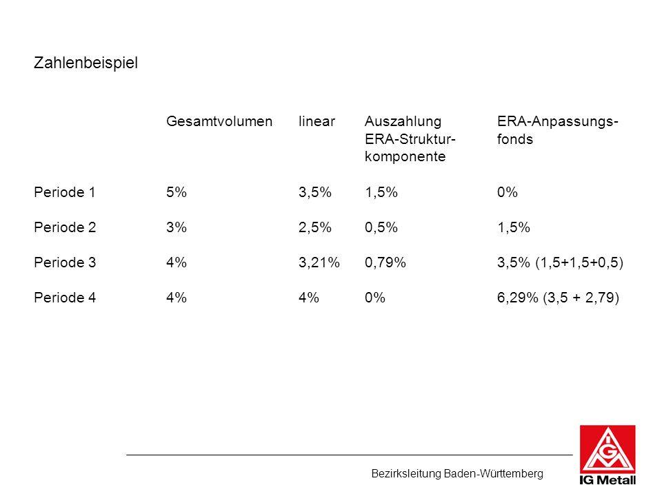 Bezirksleitung Baden-Württemberg Zahlenbeispiel GesamtvolumenlinearAuszahlungERA-Anpassungs- ERA-Struktur-fonds komponente Periode 15%3,5%1,5%0% Perio