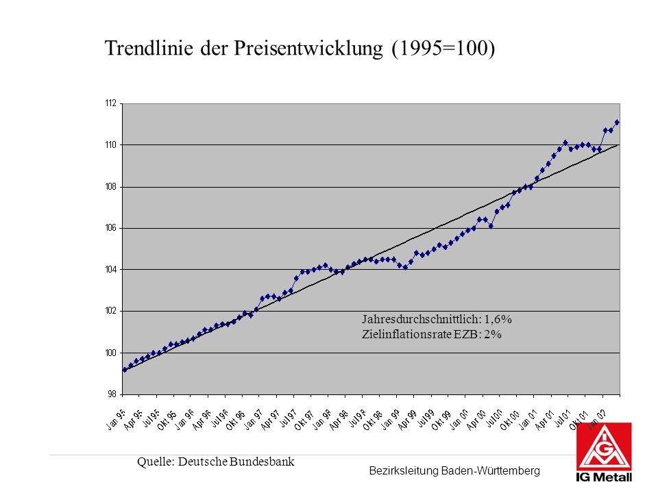 Bezirksleitung Baden-Württemberg Trendlinie der Preisentwicklung (1995=100) Quelle: Deutsche Bundesbank Jahresdurchschnittlich: 1,6% Zielinflationsrate EZB: 2%