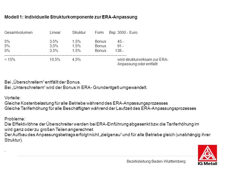 Bezirksleitung Baden-Württemberg Modell 1: Individuelle Strukturkomponente zur ERA-Anpassung GesamtvolumenLinearStrukturForm Bsp: 3000.- Euro 5%3,5%1,5%Bonus45.- 5%3,5%1,5%Bonus91.- 5%3,5%1,5%Bonus 138.- -------------------------------------------------------------------------------------------------- < 15%10,5%4,5%wird strukturwirksam zur ERA- Anpassung oder entfällt Bei Überschreitern entfällt der Bonus.