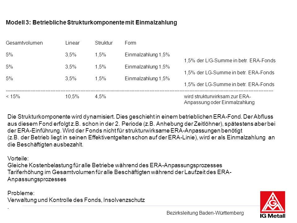 Bezirksleitung Baden-Württemberg Modell 2: Betriebliche Strukturkomponente zur ERA Anpassung GesamtvolumenLinearStrukturForm Bsp: 3000.- Euro 5%3,5%1,5%ERA-Struktur, soweit notwendig, ansonsten Bonus 5%3,5%1,5%dito.