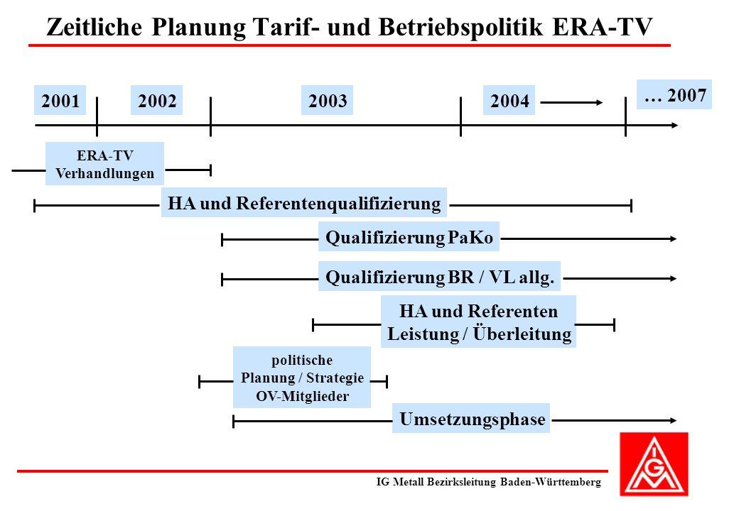 Zeitliche Planung Tarif- und Betriebspolitik ERA-TV IG Metall Bezirksleitung Baden-Württemberg Qualifizierung PaKo 2001200220032004 … 2007 Qualifizierung BR / VL allg.