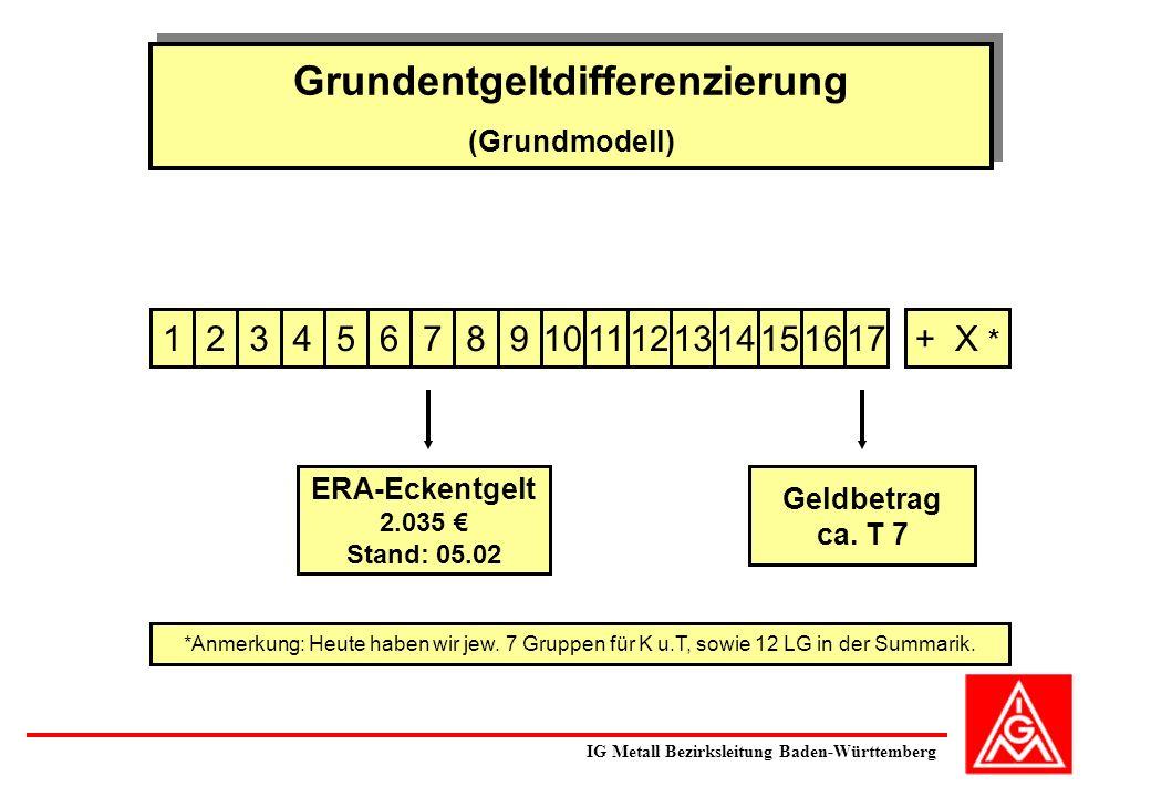 Grundentgeltdifferenzierung (Grundmodell) Grundentgeltdifferenzierung (Grundmodell) 5234167891011121314151617+ X * ERA-Eckentgelt 2.035 Stand: 05.02 Geldbetrag ca.