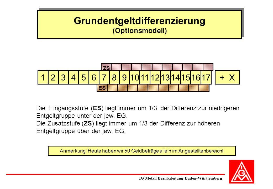 Grundentgeltdifferenzierung (Optionsmodell) Grundentgeltdifferenzierung (Optionsmodell) 53467891011121314151617+ X Anmerkung: Heute haben wir 50 Geldb