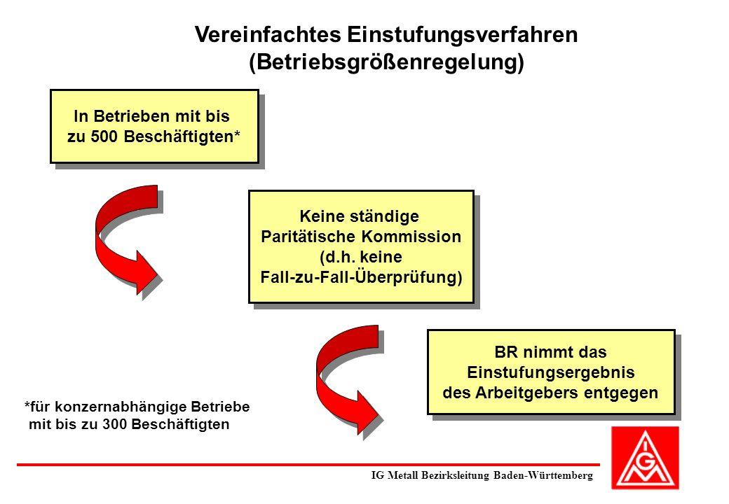 Vereinfachtes Einstufungsverfahren (Betriebsgrößenregelung) In Betrieben mit bis zu 500 Beschäftigten* Keine ständige Paritätische Kommission (d.h. ke