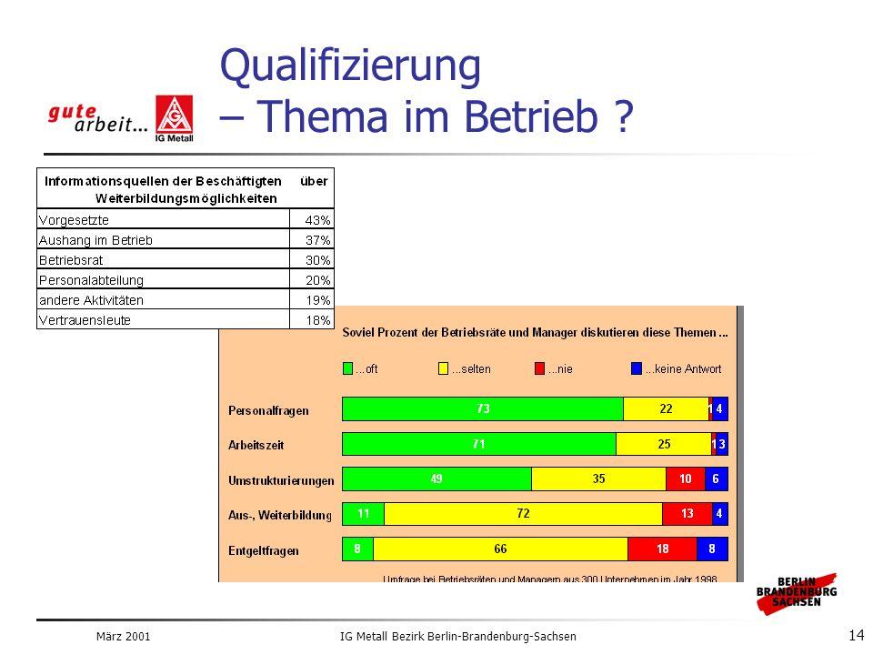 März 2001IG Metall Bezirk Berlin-Brandenburg-Sachsen 14 Qualifizierung – Thema im Betrieb ?