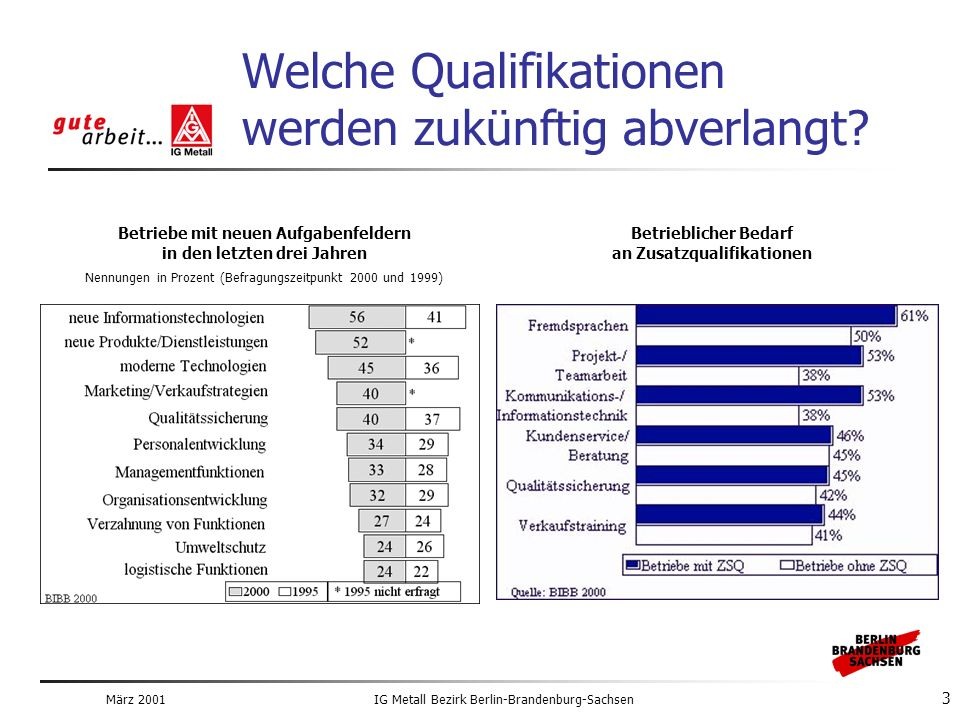 März 2001IG Metall Bezirk Berlin-Brandenburg-Sachsen 3 Welche Qualifikationen werden zukünftig abverlangt.