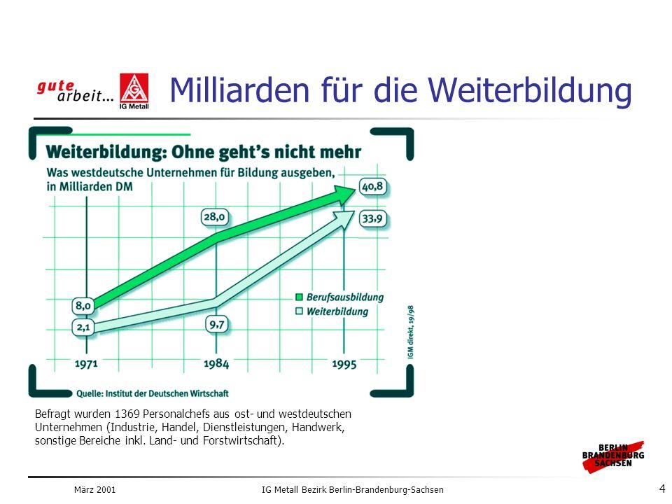 März 2001IG Metall Bezirk Berlin-Brandenburg-Sachsen 4 Milliarden für die Weiterbildung Befragt wurden 1369 Personalchefs aus ost- und westdeutschen Unternehmen (Industrie, Handel, Dienstleistungen, Handwerk, sonstige Bereiche inkl.