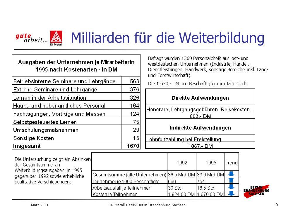 März 2001IG Metall Bezirk Berlin-Brandenburg-Sachsen 5 Milliarden für die Weiterbildung Befragt wurden 1369 Personalchefs aus ost- und westdeutschen Unternehmen (Industrie, Handel, Dienstleistungen, Handwerk, sonstige Bereiche inkl.