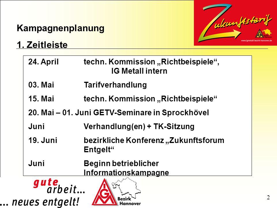 Kampagnenplanung 1. Zeitleiste 2 24. Apriltechn.