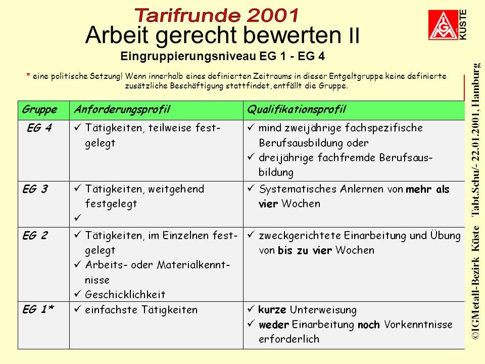 ©IGMetall-Bezirk Küste Tabt.Schu/- 22.01.2001, Hamburg 21. Januar 200110 EG A EG 5 EG 2 EG 3 EG 4 EG 6 EG 7 EG 8 EG 9 EG 10 EG 11 Arbeit gerecht bewer