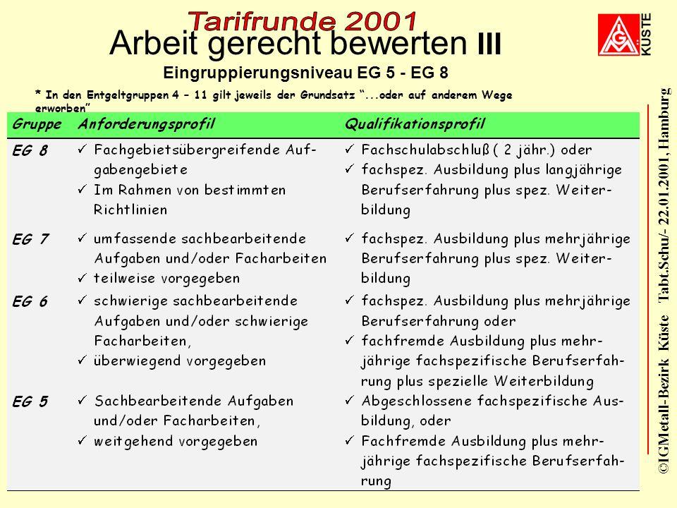 ©IGMetall-Bezirk Küste Tabt.Schu/- 22.01.2001, Hamburg 21. Januar 200111 Arbeit gerecht bewerten II Eingruppierungsniveau EG 1 - EG 4 * eine politisch