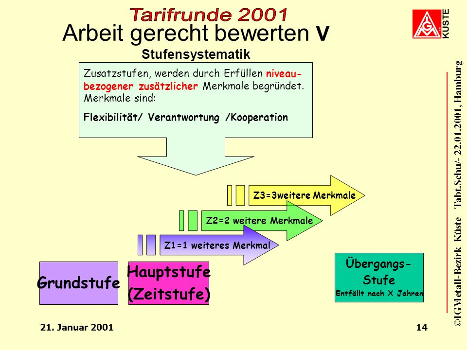 ©IGMetall-Bezirk Küste Tabt.Schu/- 22.01.2001, Hamburg 21. Januar 200113 Arbeit gerecht bewerten IV Eingruppierungsniveau EG 9 - EG 11 * In den Entgel