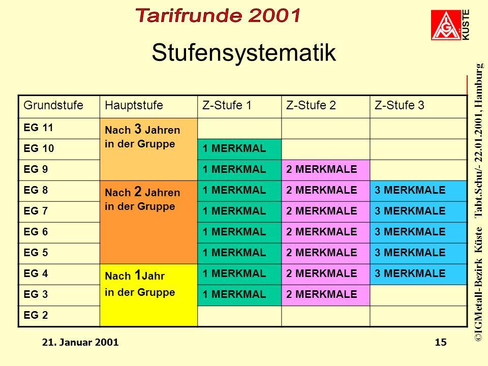 ©IGMetall-Bezirk Küste Tabt.Schu/- 22.01.2001, Hamburg 21. Januar 200114 Z3=3weitere Merkmale Z2=2 weitere Merkmale Z1=1 weiteres Merkmal Arbeit gerec
