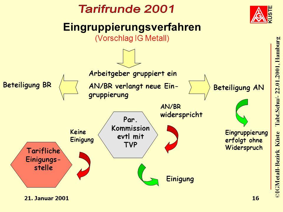 ©IGMetall-Bezirk Küste Tabt.Schu/- 22.01.2001, Hamburg 21. Januar 200115 Stufensystematik GrundstufeHauptstufeZ-Stufe 1Z-Stufe 2Z-Stufe 3 EG 11 Nach 3
