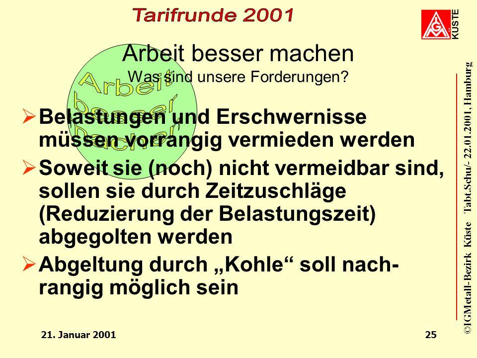 ©IGMetall-Bezirk Küste Tabt.Schu/- 22.01.2001, Hamburg 21. Januar 200124 Arbeit besser machen Was sind die Probleme? Arbeitsorganisation und – gestalt