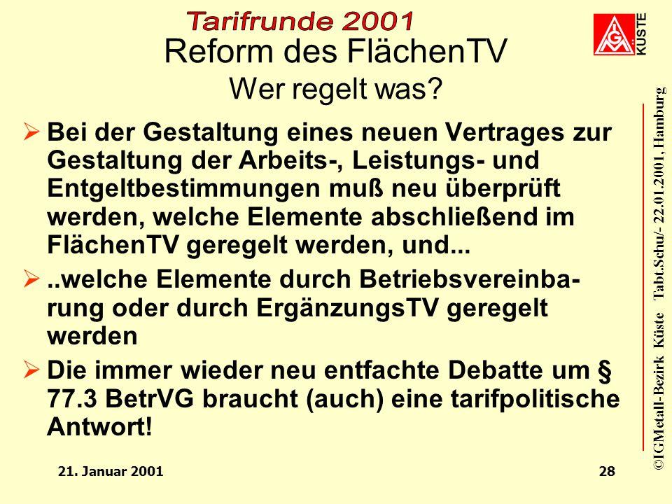©IGMetall-Bezirk Küste Tabt.Schu/- 22.01.2001, Hamburg 21. Januar 200127 Menschen können mehr – Gute Arbeit braucht Beteiligung Was sind unsere Forder