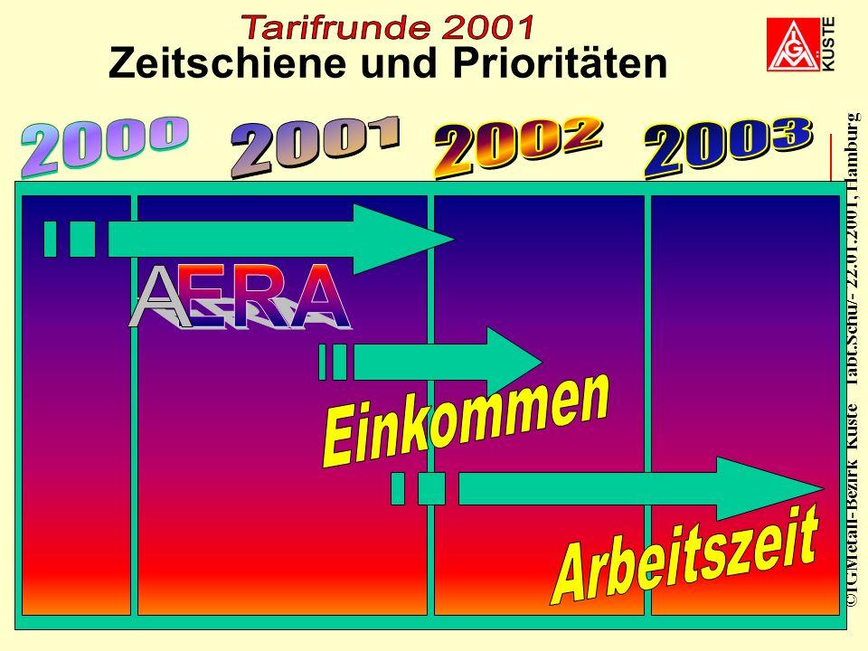 ©IGMetall-Bezirk Küste Tabt.Schu/- 22.01.2001, Hamburg 21. Januar 200129 Perspektive Wir werden jetzt zum Abschluß bringen Wir gewinnen damit die Rege
