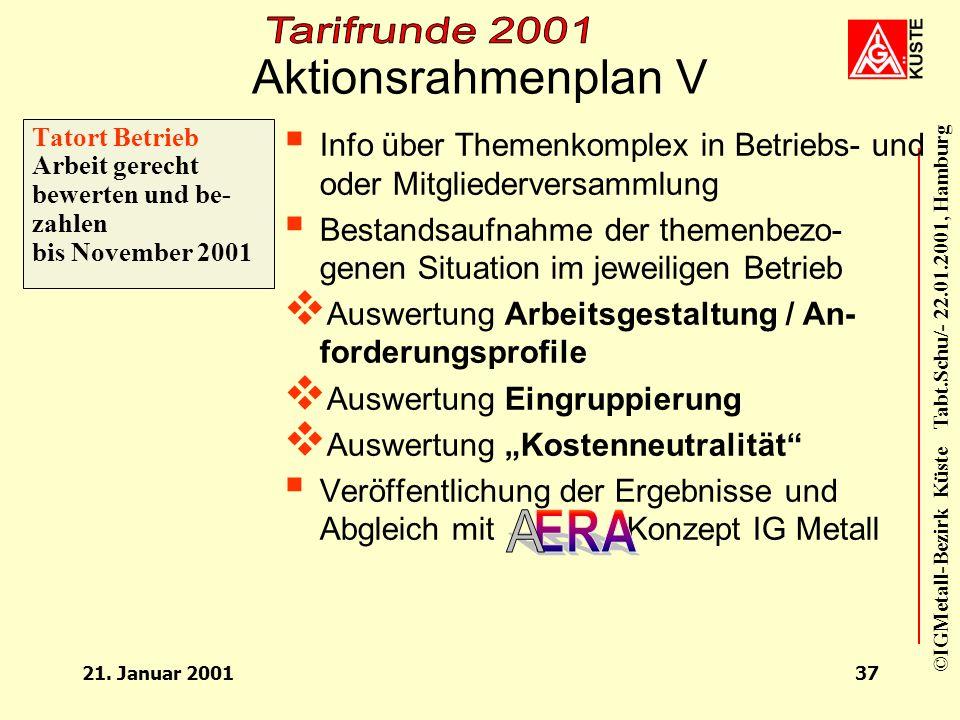 ©IGMetall-Bezirk Küste Tabt.Schu/- 22.01.2001, Hamburg 21. Januar 200136 Aktionsrahmenplan IV Tatort Betrieb Lernen für die Zukunft bis Juli 2001 Info