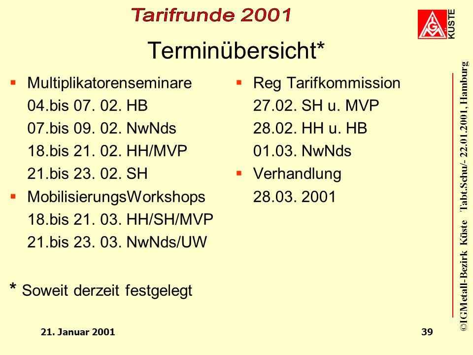 ©IGMetall-Bezirk Küste Tabt.Schu/- 22.01.2001, Hamburg 21. Januar 200138 Aktionsrahmenplan VI Tarifbewegung 2002 ab Oktober 2001 Frühzeitige Forderung