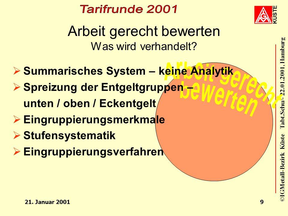 ©IGMetall-Bezirk Küste Tabt.Schu/- 22.01.2001, Hamburg 21. Januar 20018 Arbeit gerecht bewerten Was sind unsere Forderungen? Anforderungsgerecht eingr
