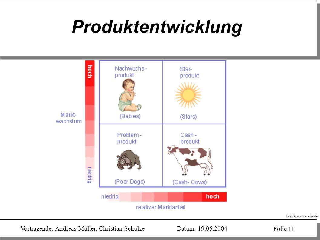 Vortragende: Andreas Müller, Christian SchulzeDatum: 19.05.2004 Folie 11 Produktentwicklung Grafik: www.at-mix.de