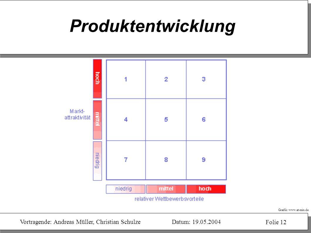 Vortragende: Andreas Müller, Christian SchulzeDatum: 19.05.2004 Folie 12 Produktentwicklung Grafik: www.at-mix.de